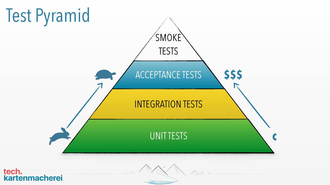 Diese Folie zeigt die Testpyramide und welche Arten von Tests es gibt