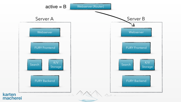 Showing Server A and Server B plus Webserver and Router