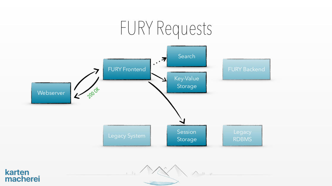 Slide showing what happens if Fury is handling a request