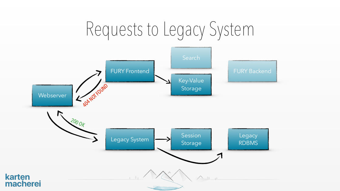 Slide showing what happens if legacy system is handling a request