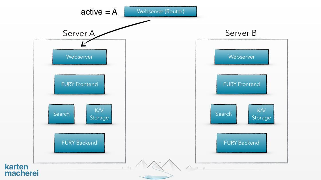 Slide shows set up of server architecture