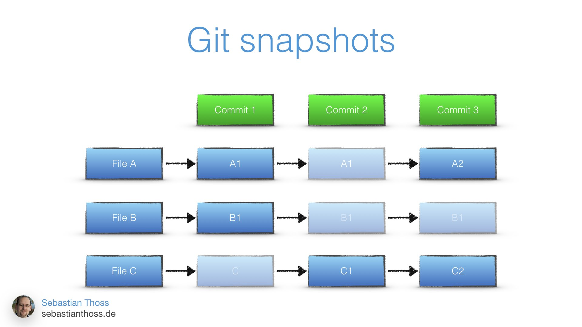 This slide shows how git is doing snapshot commits