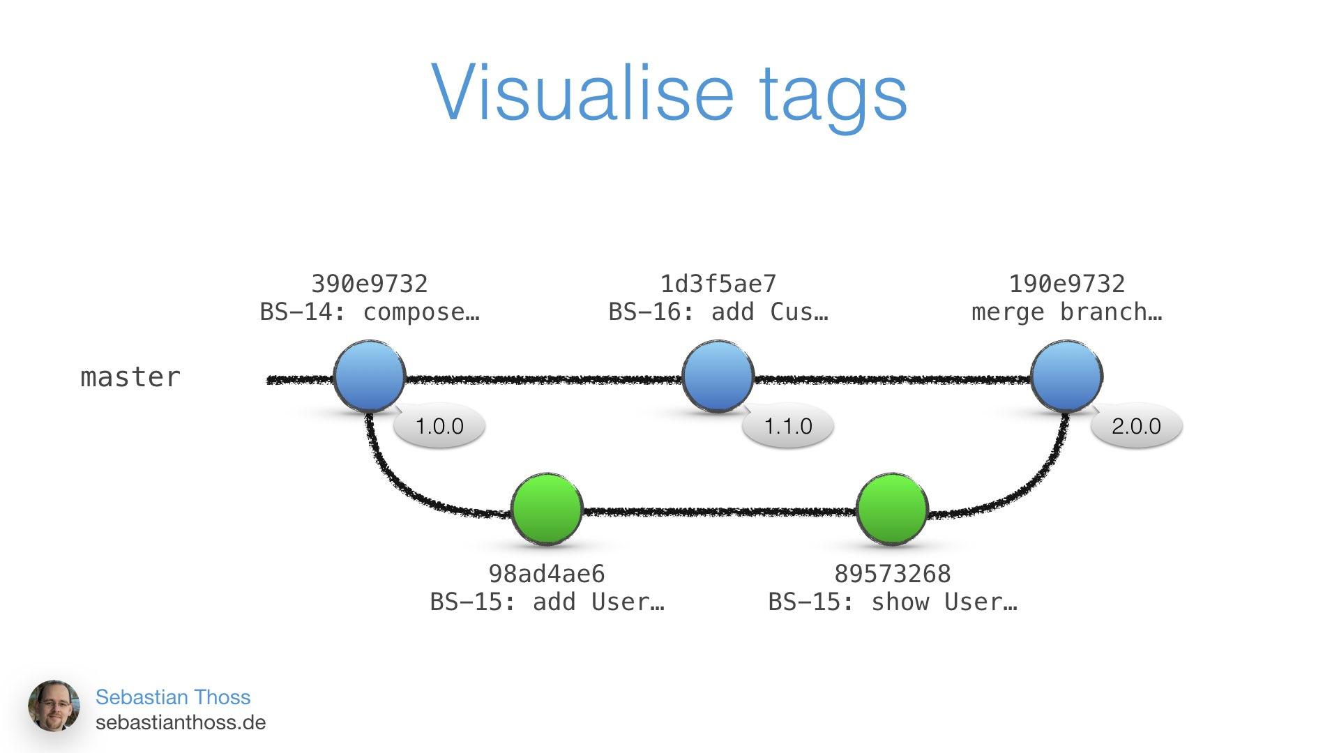 This slide shows how you can visualise tags on master branch