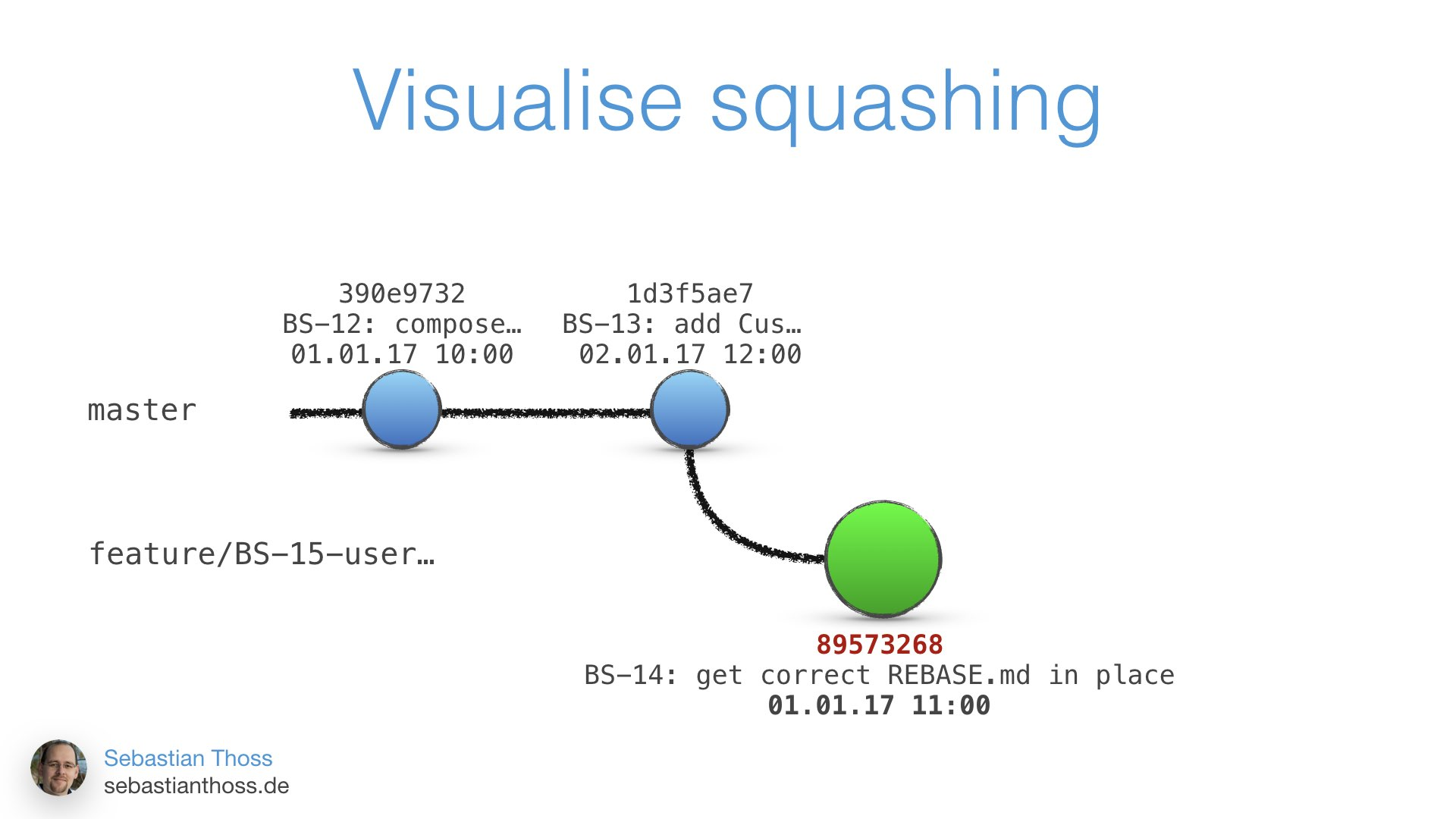 Mit dieser Folie zeigt Sebastian Thoss wie man sich squashing visuell vorstellen kann